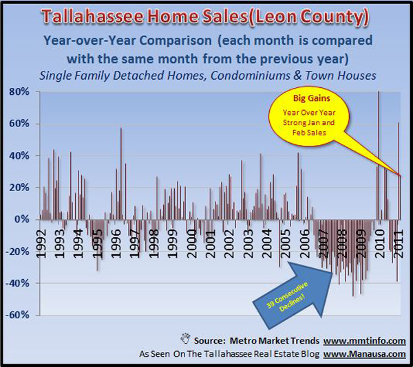 February Existing Home Sales Graph Picture