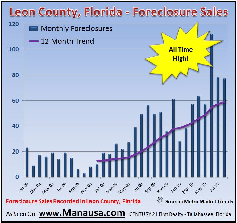 Foreclosure Sales In Tallahassee