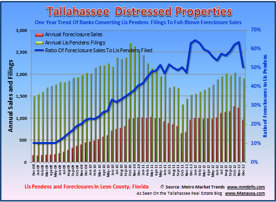 Foreclosure Tallahassee