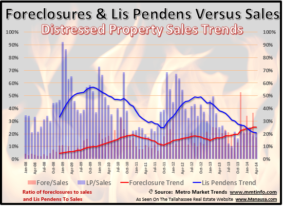 Foreclosures And Lis Pendens