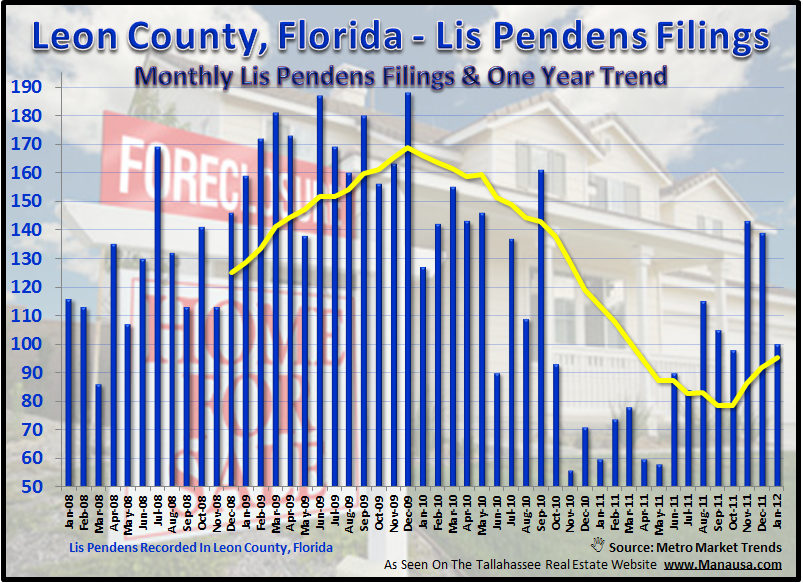 Foreclosures In Tallahassee Begin As Lis Pendens Filings