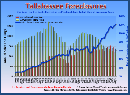 Foreclosures In Tallahassee FL