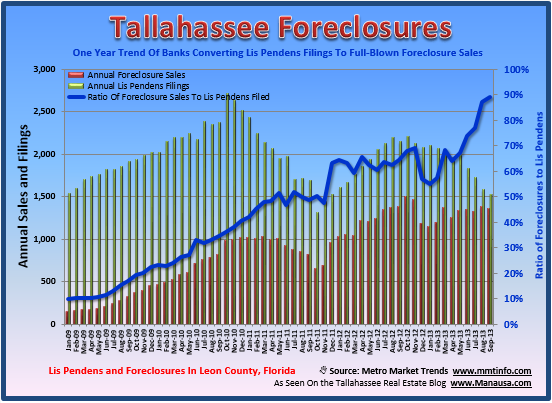 Foreclosures In Tallahassee August