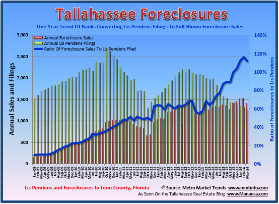 Foreclosures In Tallahassee Joe Manausa Real Estate 1140 Capital Circle SE #12A Tallahassee, FL 32301 (850) 366-8917 www.manausa.com