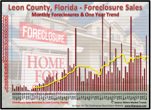 Foreclosures Tallahassee November 2013