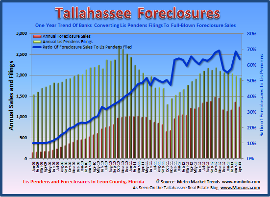 Foreclosures Tallahassee