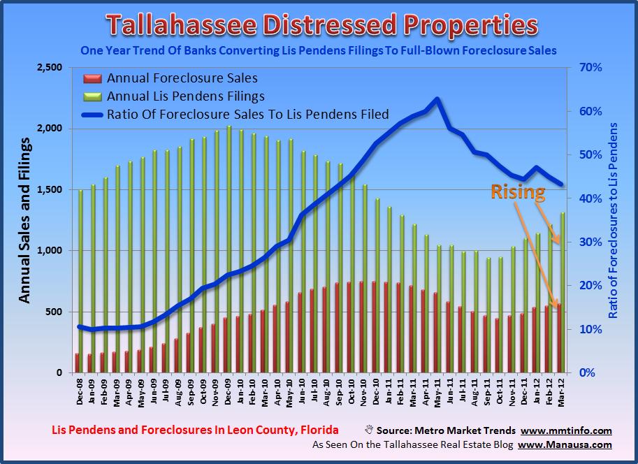 Foreclosures and Lis Pendens Filings Tallahassee Florida