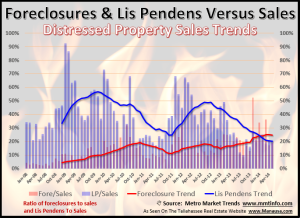 Foreclosures and Lis Pendens Tallahassee Florida