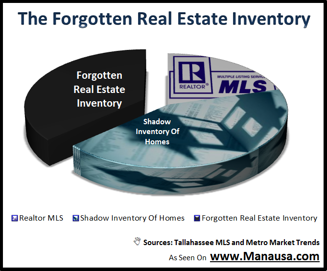 Forgotten Real Estate Inventory