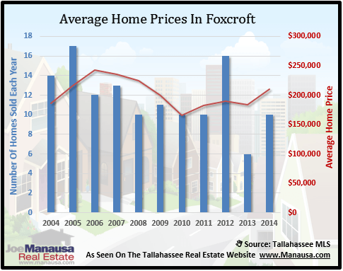 Foxcroft Home Prices