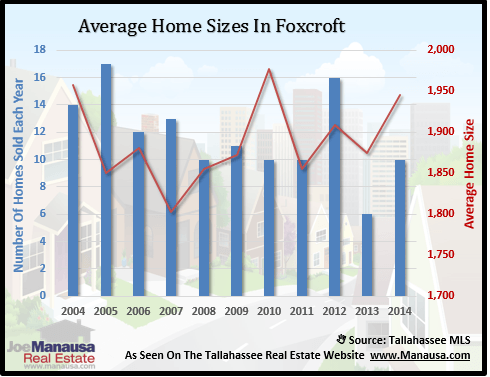 Foxcroft Home Sizes