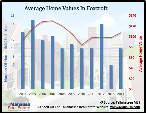 Foxcroft Home Values