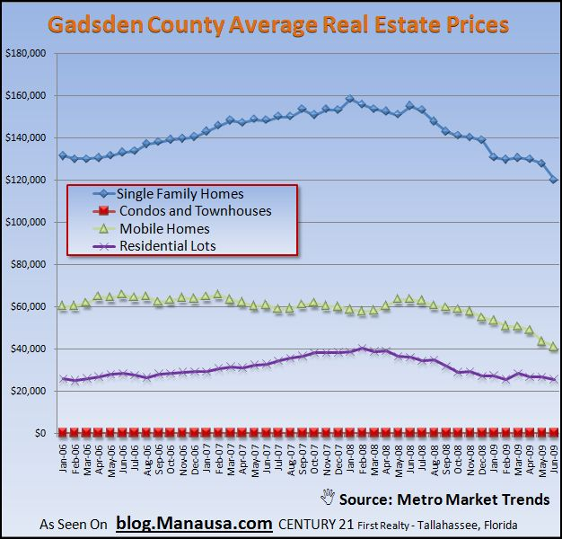Gadsden County Average Real Estate Prices