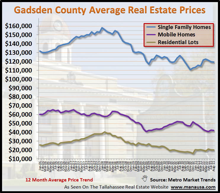 Gadsden County Real Estate Prices
