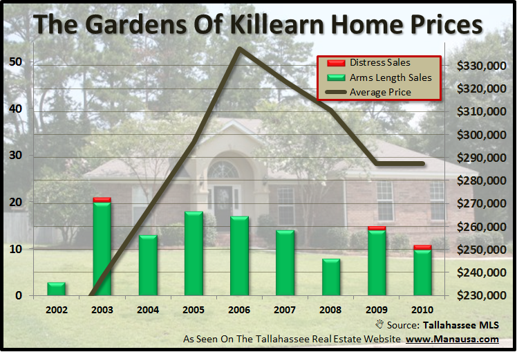 Gardens Of Killearn Home Prices Tallahassee Florida