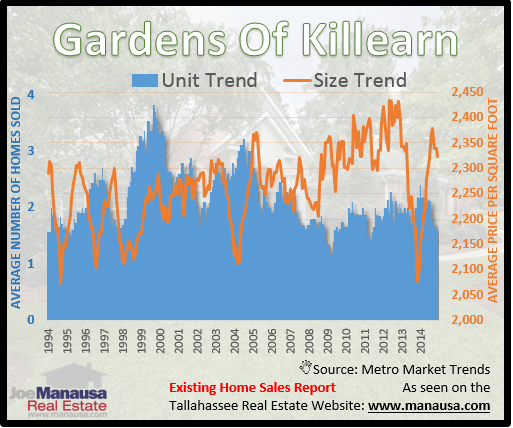 Gardens Of Killearn Home Sizes