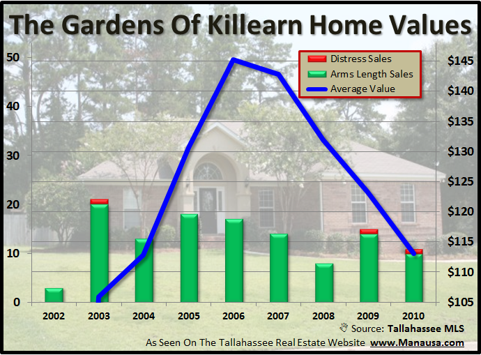 Gardens Of Killearn Home Values Tallahassee Florida