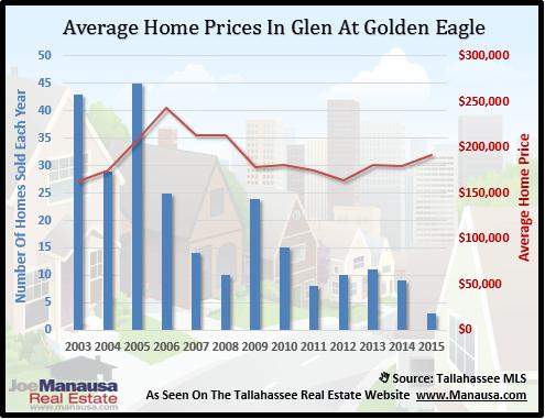 Glen At Golden Eagle Home Prices