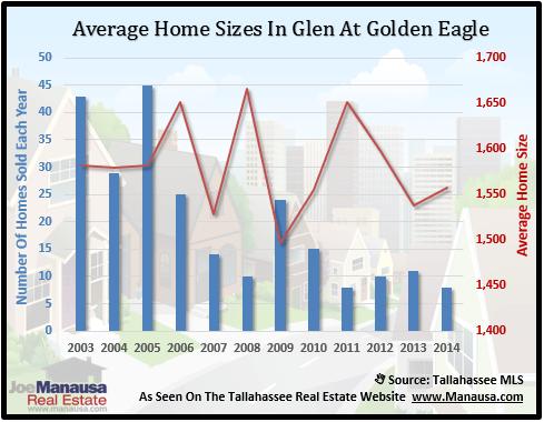 Glen At Golden Eagle Home Size