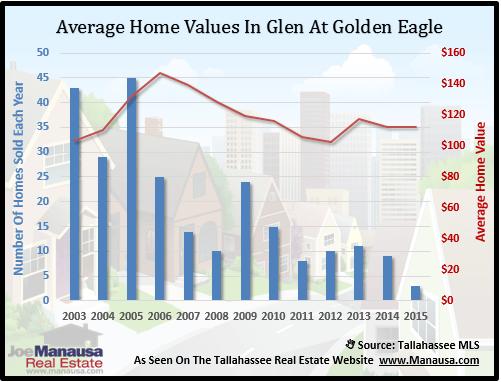 Glen At Golden Eagle Home Values