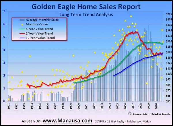 Golden Eagle Home Sales Real Estate Graph Image