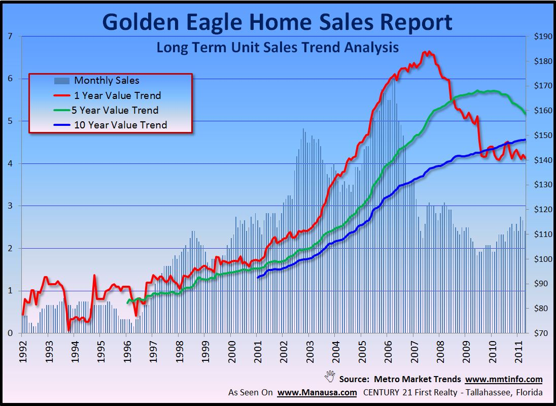 Golden Eagle Home Sales Report Graph