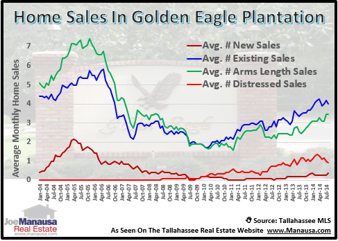 Golden Eagle Home Sales