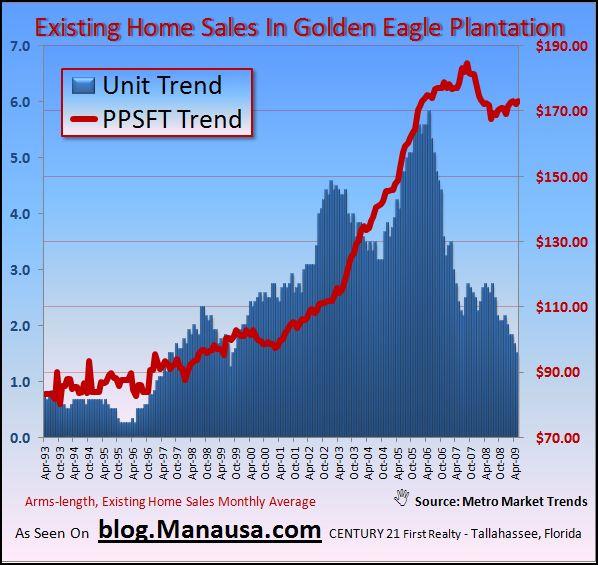 Golden Eagle Home Sales
