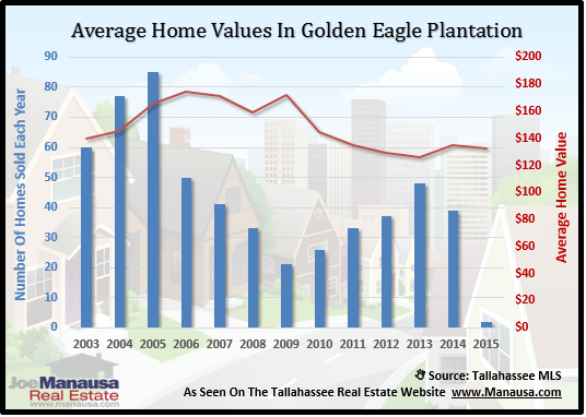 Golden Eagle Home Values