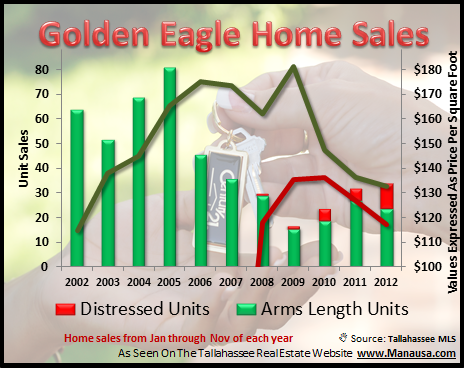 Golden Eagle House Sales Values