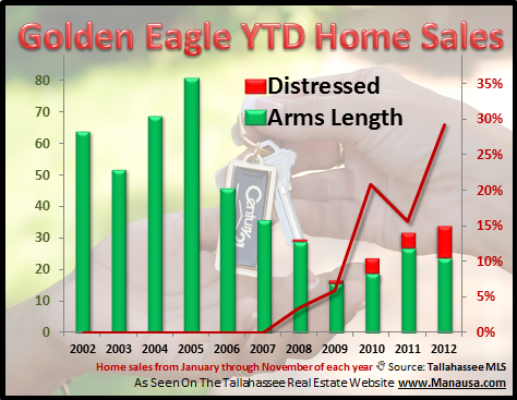 Golden Eagle House Short Sale