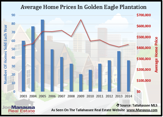 Golden Eagle Plantation Home Prices