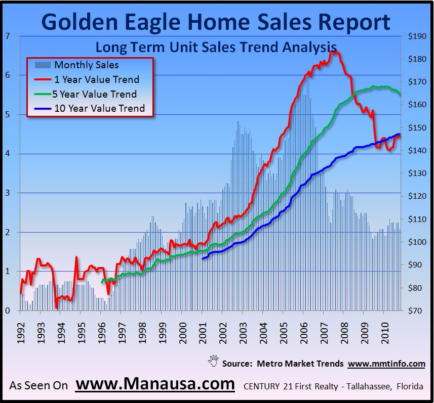 Golden Eagle Plantation Home Sales Graph