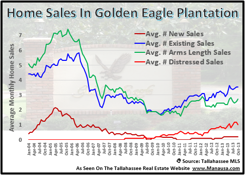 Golden Eagle Plantation Home Sales Report