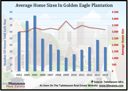 Golden Eagle Plantation Home Sizes