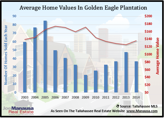 Golden Eagle Plantation Home Values