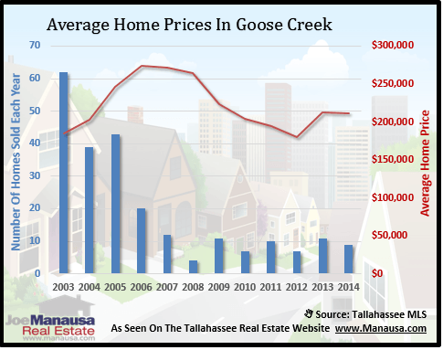 Goose Creek Home Prices