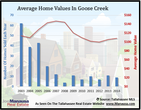 Goose Creek Home Values
