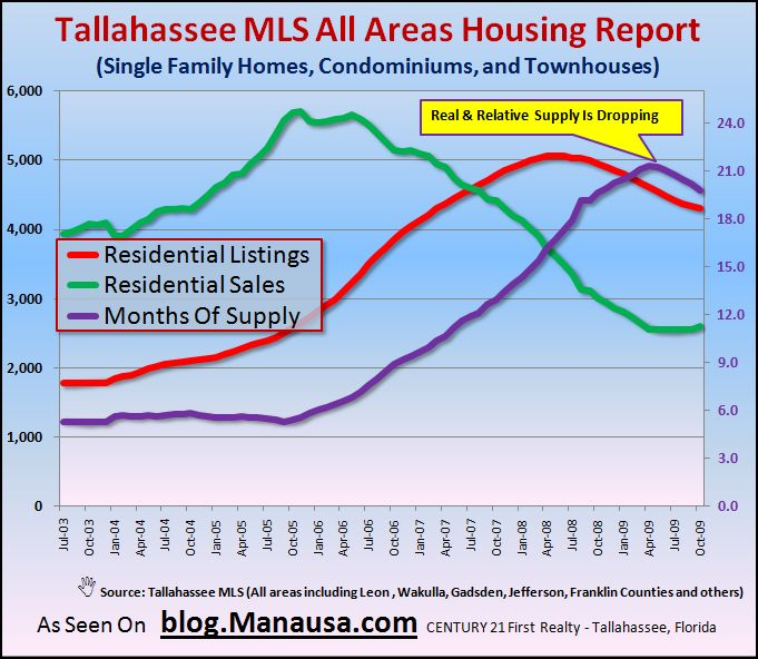 Graph Of Changing Real Estate Inventory Levels