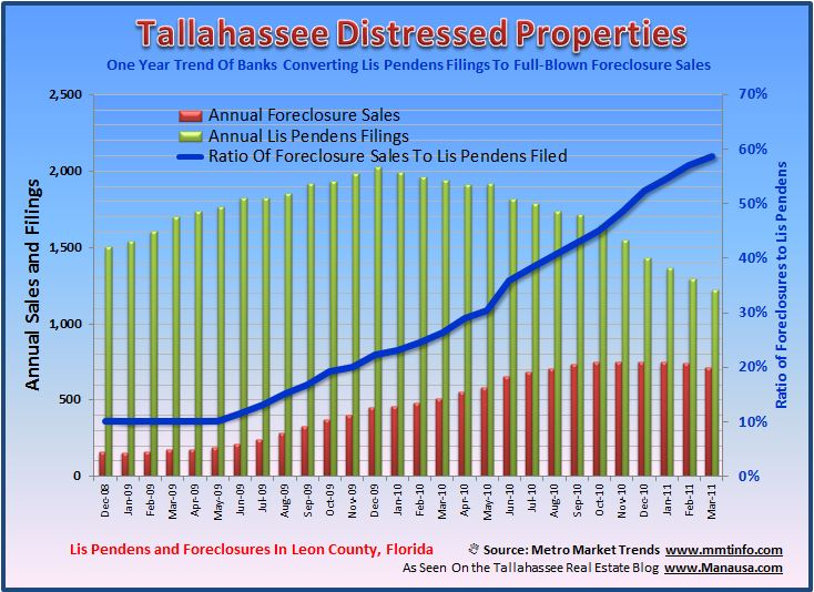 Graph Of Tallahassee Foreclosures And Lis Pendens