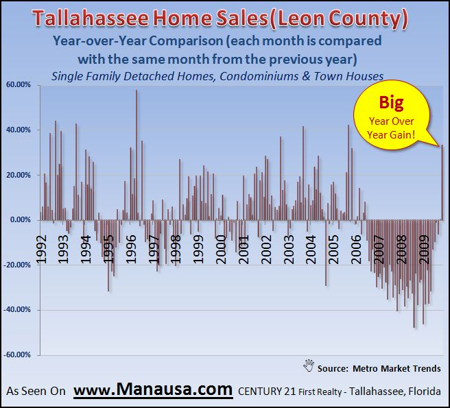 Graph Of Year Over Year Home Sales Report In Tallahassee