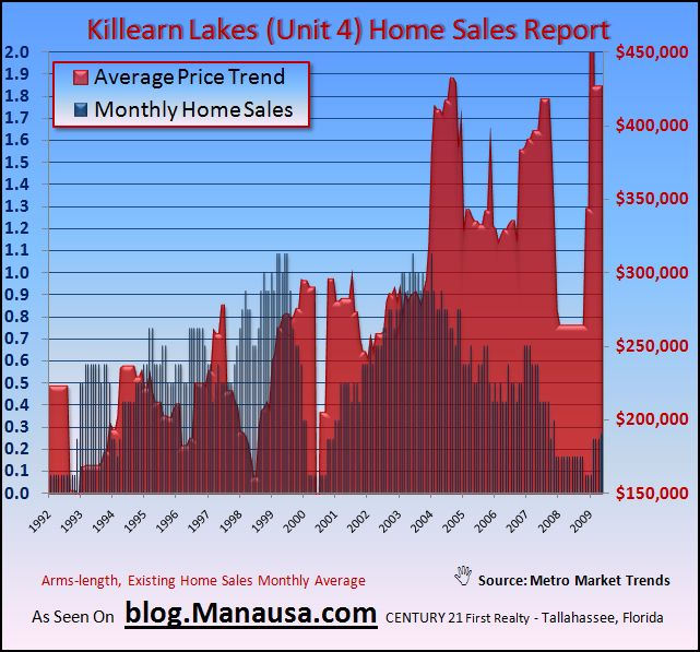 Graph of Average Home Prices In Killearn Lakes Unit 4