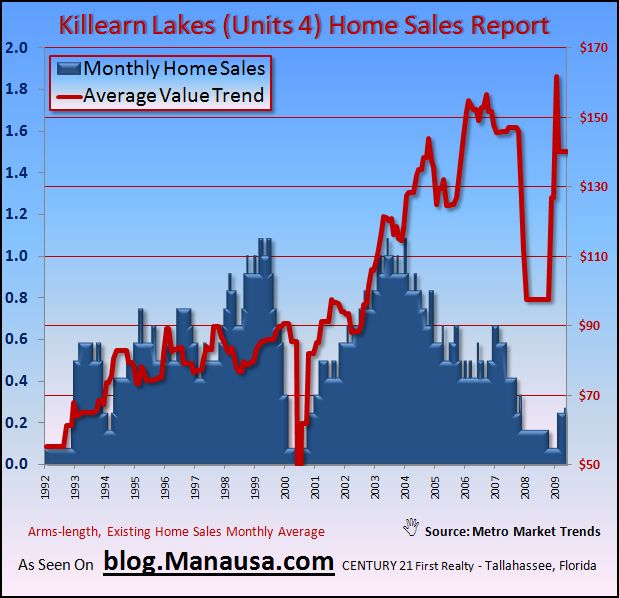 Graph of Average Home Values In Killearn Lakes Unit 4