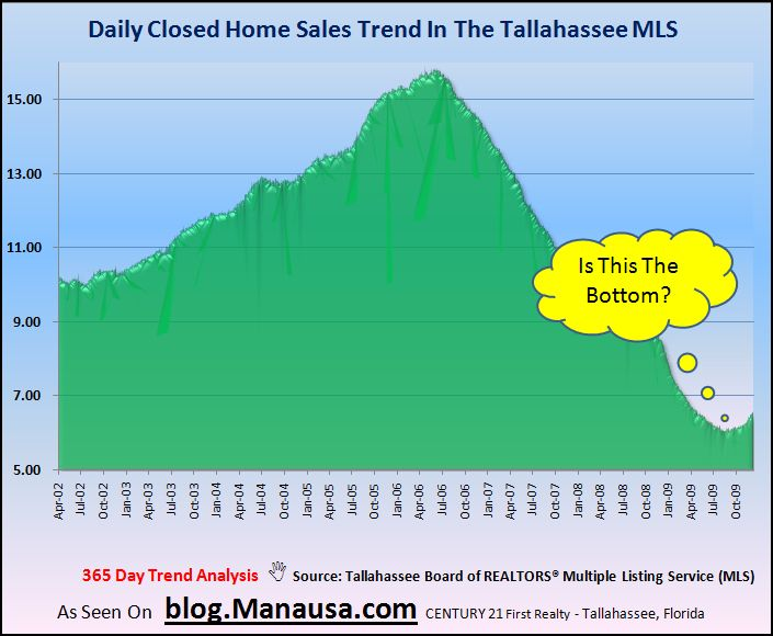 Graph of Daily Home Sales In Tallahassee