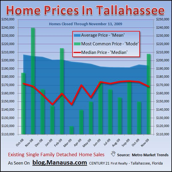 Graph of Home Prices In Tallahassee Florida