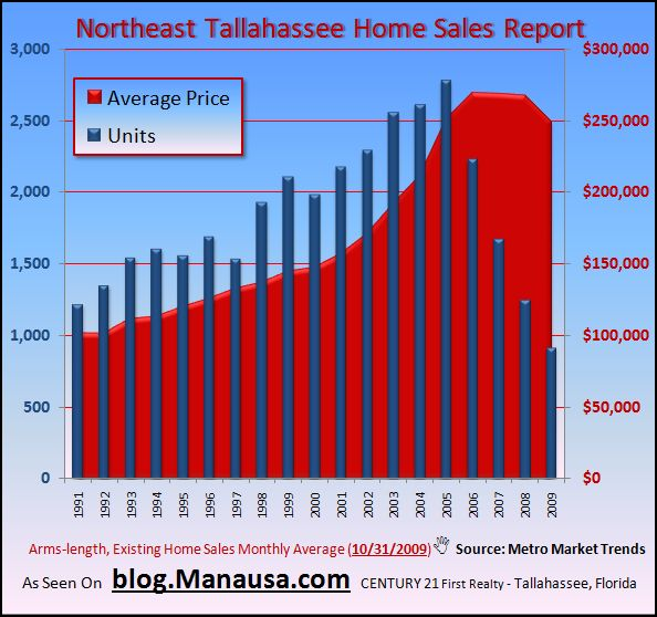 Graph of Home Sales In Northeast Tallahassee