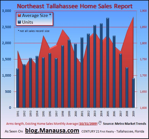 Graph of Home Sizes In Northeast Tallahassee