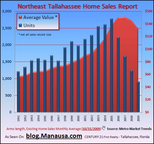Graph of Home Values In Northeast Tallahassee