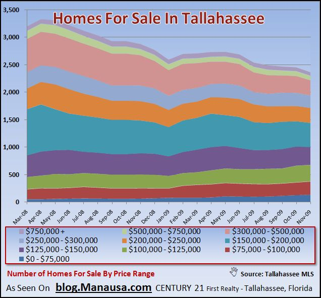 Graph of Homes For Sale In Tallahassee