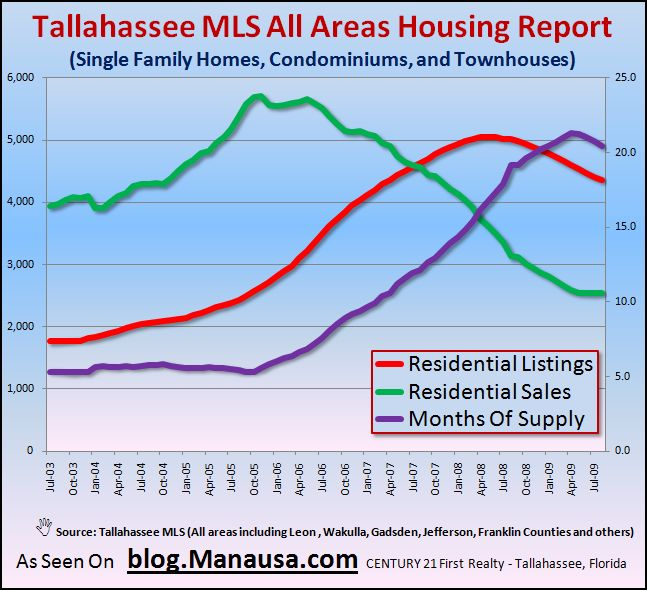 Graph of Real Estate In Tallahassee